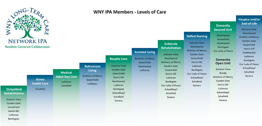 WNY IPA Members - Levels of Care